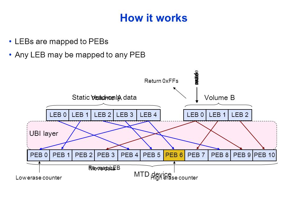 How it works LEBs are mapped to PEBs Any LEB may be mapped to any PEB