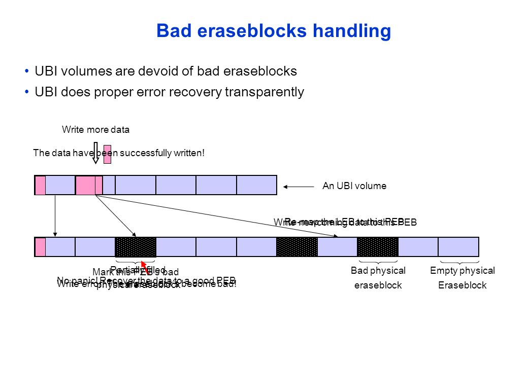 Bad eraseblocks handling