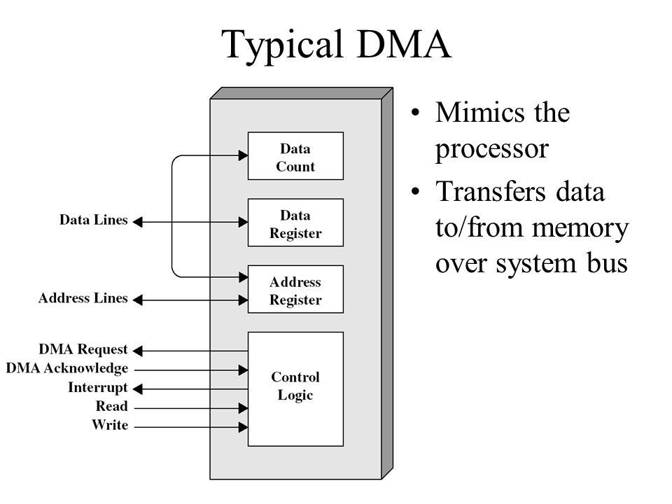 Typical DMA Mimics the processor
