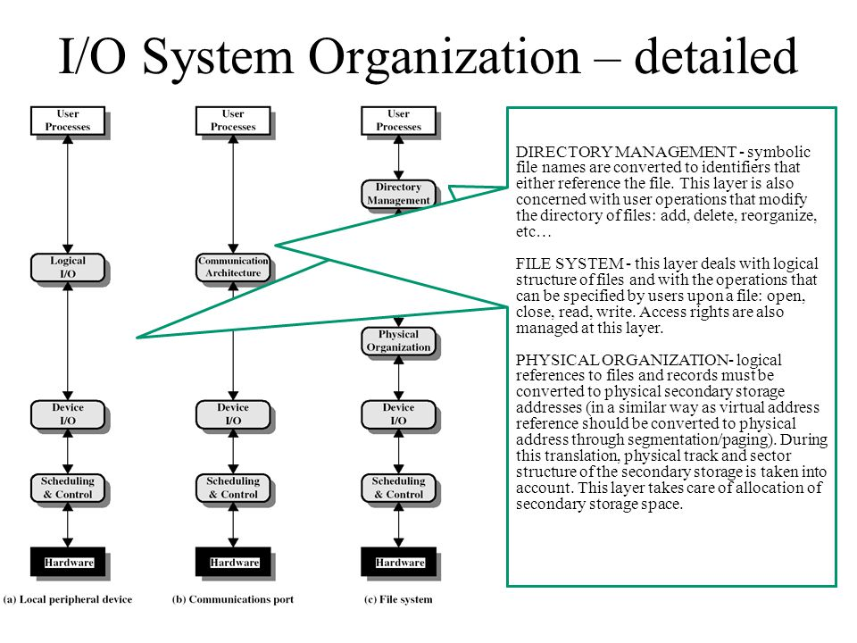 I/O System Organization – detailed