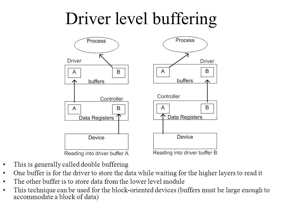 Driver level buffering