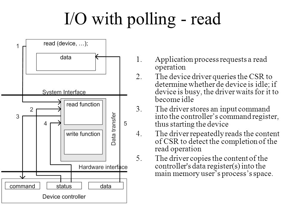 I/O with polling - read Application process requests a read operation