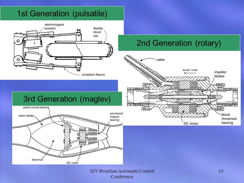 1st Generation (pulsatile)