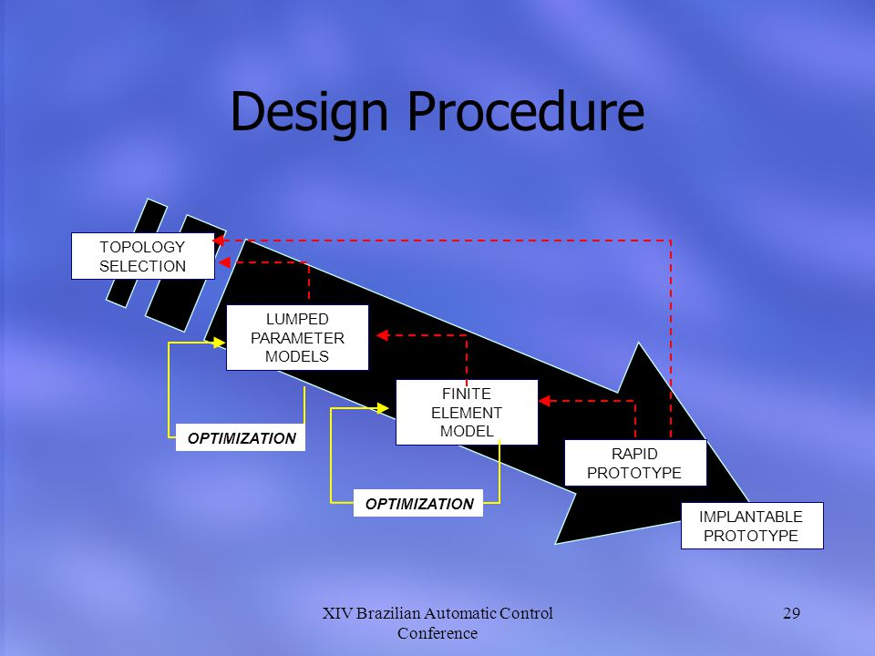 Design Procedure XIV Brazilian Automatic Control Conference