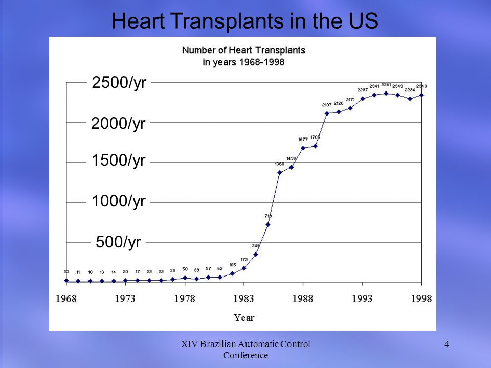 Heart Transplants in the US