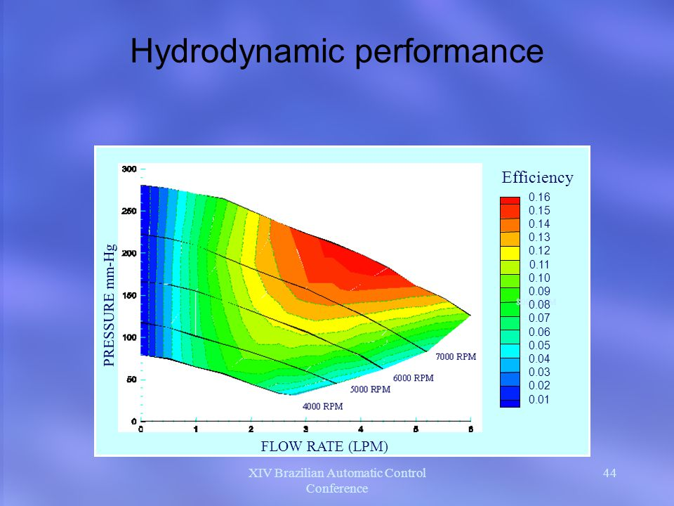 Hydrodynamic performance