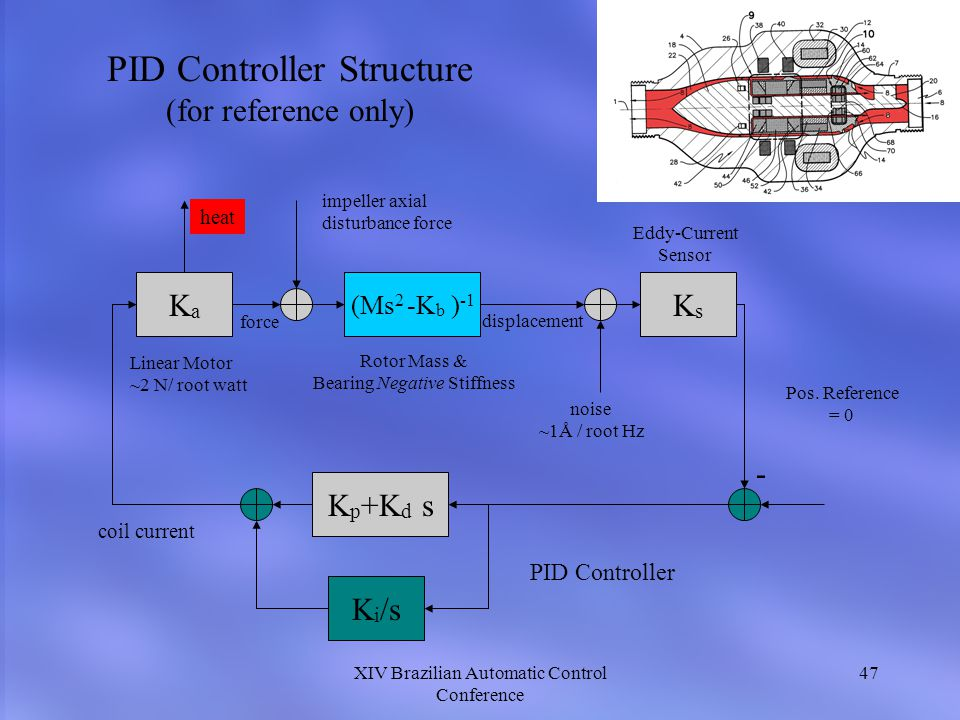 PID Controller Structure