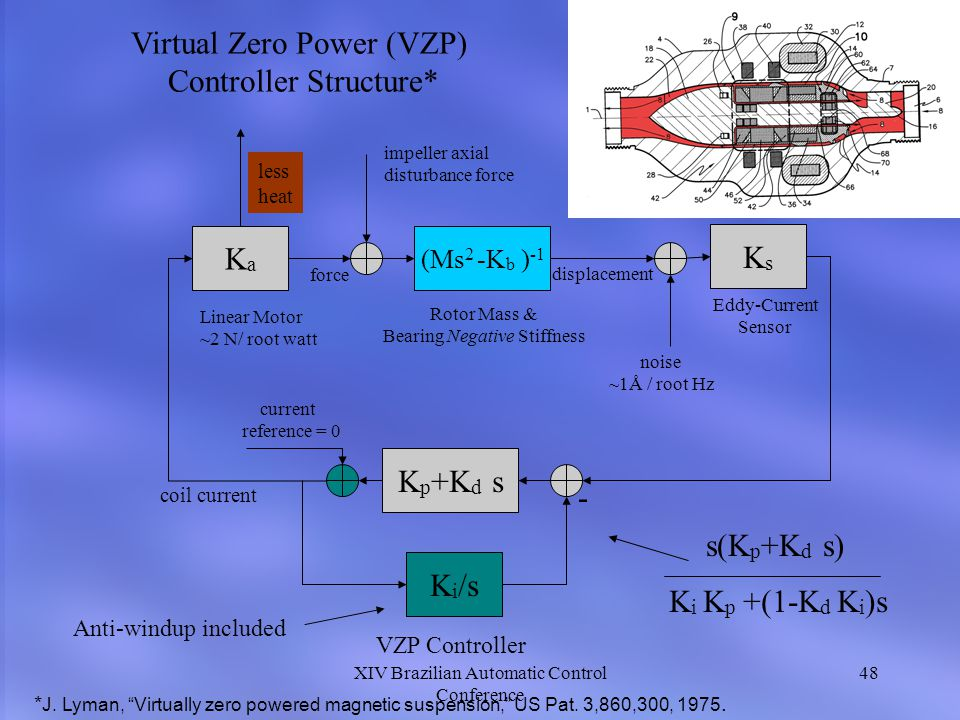 Virtual Zero Power (VZP) Controller Structure*