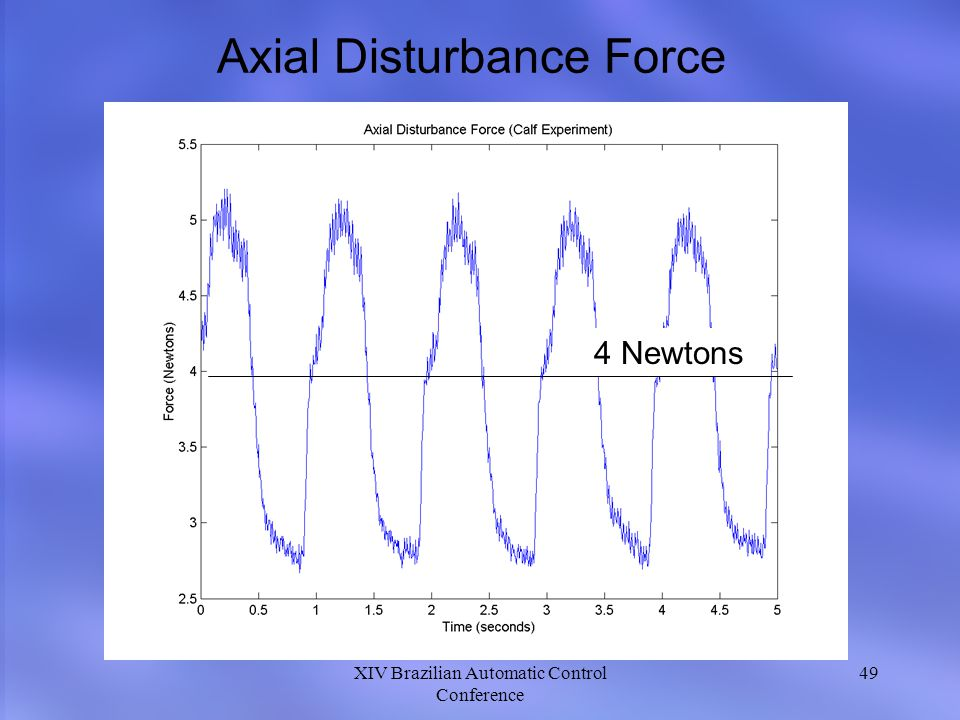 Axial Disturbance Force