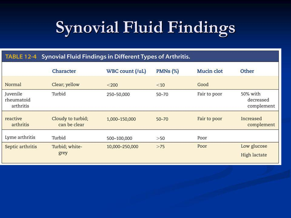 Synovial Fluid Findings
