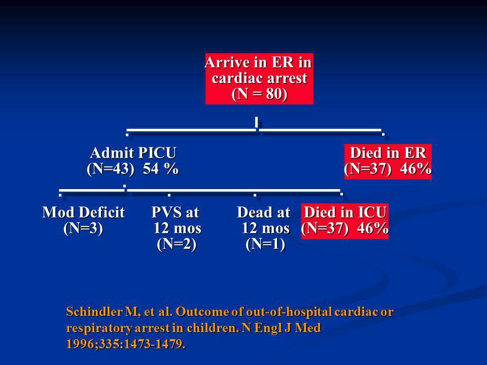 Arrive in ER in cardiac arrest (N = 80) Admit PICU (N=43) 54 %