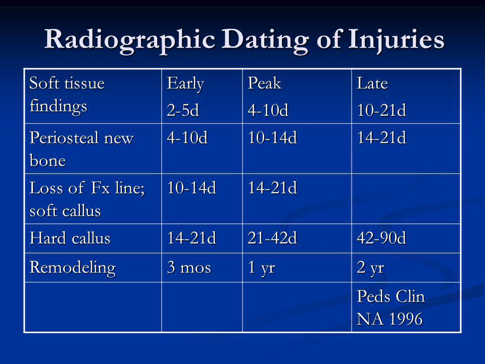 Radiographic Dating of Injuries