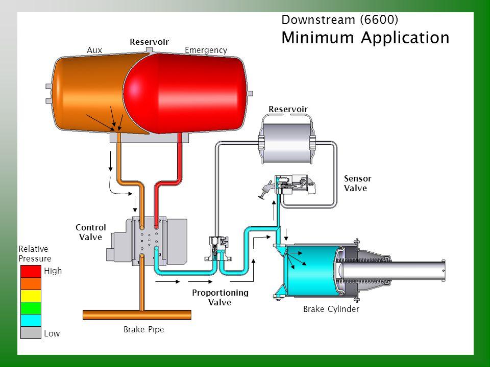 Minimum Application Downstream (6600) Reservoir Aux Emergency