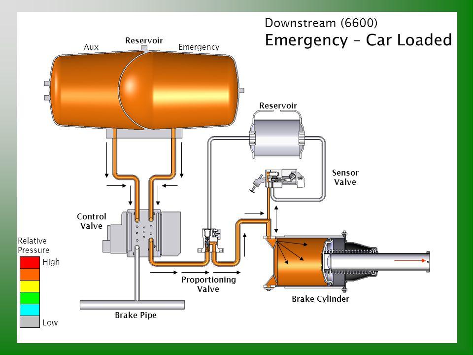Emergency – Car Loaded Downstream (6600) Reservoir Aux Emergency