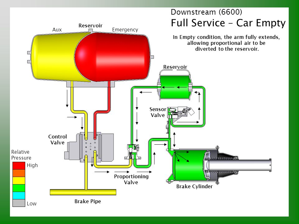 Full Service – Car Empty