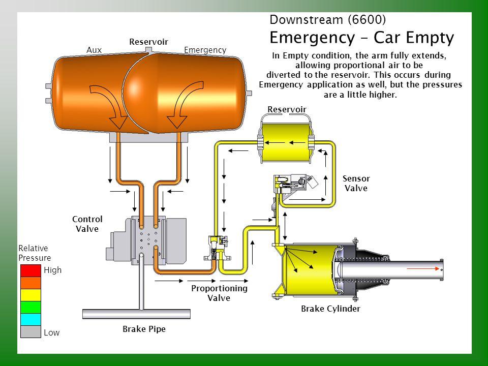 Emergency – Car Empty Downstream (6600) Reservoir Aux Emergency