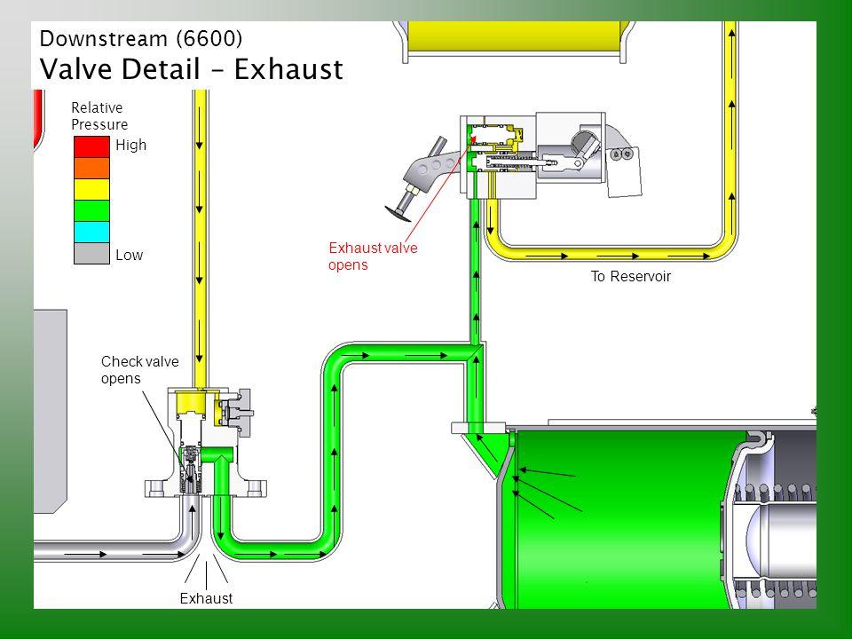 Valve Detail – Exhaust Downstream (6600) Relative Pressure High