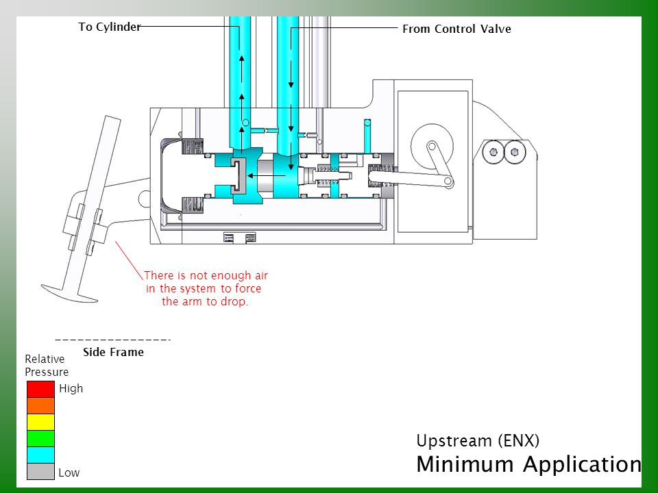 Minimum Application Upstream (ENX) To Cylinder From Control Valve