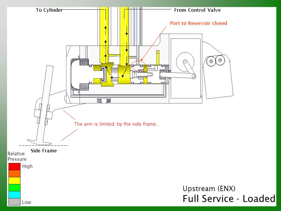 Full Service - Loaded Upstream (ENX) To Cylinder From Control Valve