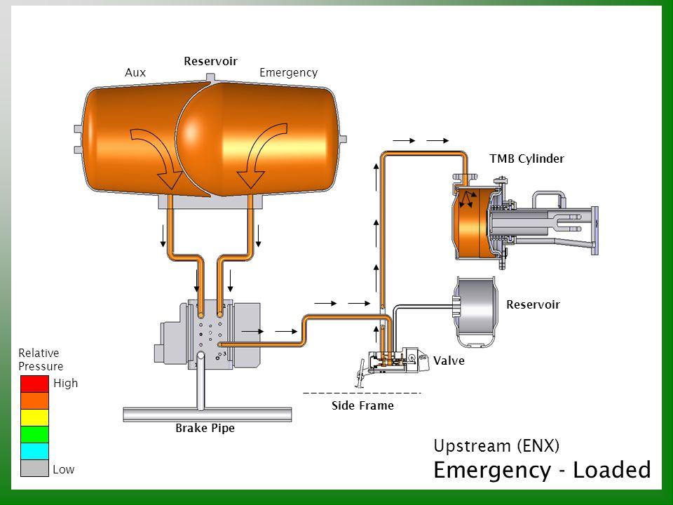 Emergency - Loaded Upstream (ENX) Reservoir Aux Emergency TMB Cylinder