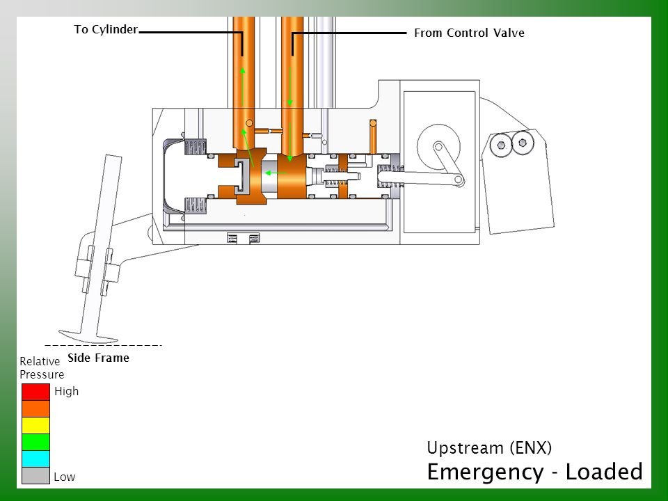 Emergency - Loaded Upstream (ENX) To Cylinder From Control Valve