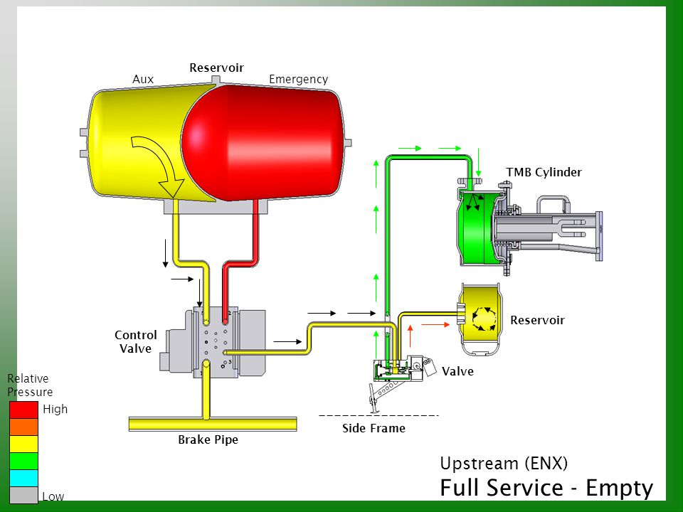 Full Service - Empty Upstream (ENX) Reservoir Aux Emergency