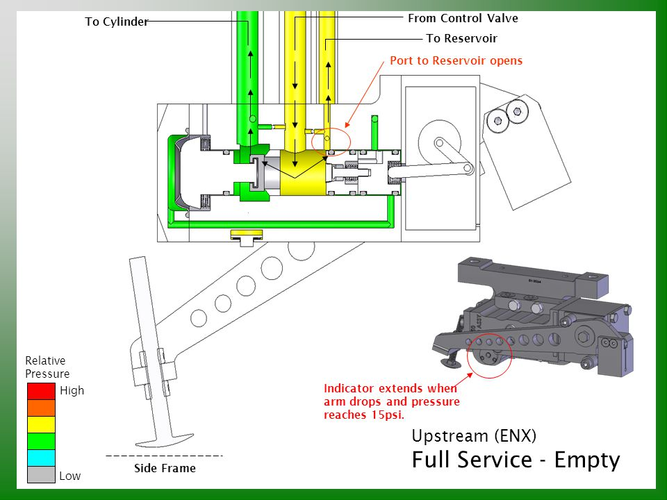 Full Service - Empty Upstream (ENX) From Control Valve To Cylinder