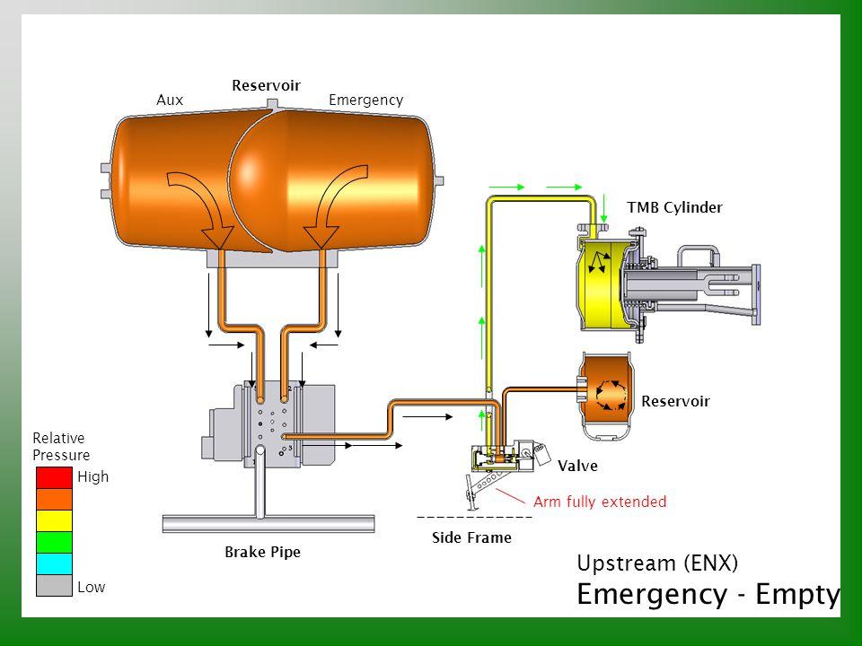 Emergency - Empty Upstream (ENX) Reservoir Aux Emergency TMB Cylinder