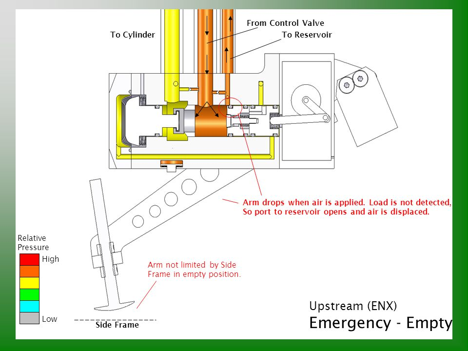 Emergency - Empty Upstream (ENX) From Control Valve To Cylinder