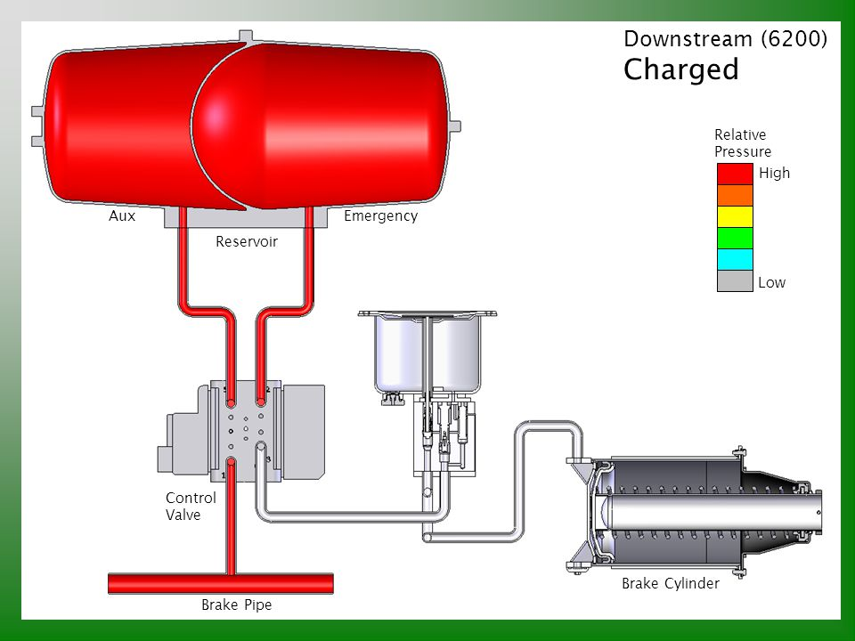 Charged Downstream (6200) Relative Pressure High Aux Emergency