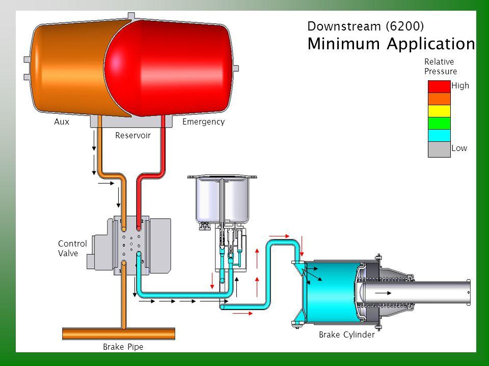Minimum Application Downstream (6200) Relative Pressure High Aux