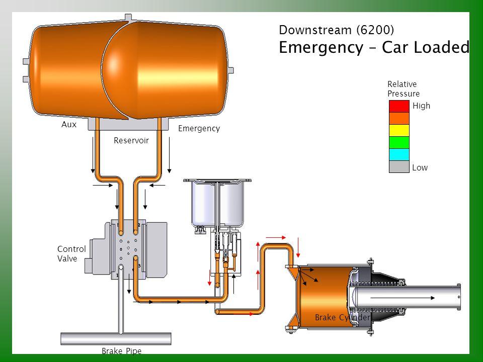Emergency – Car Loaded Downstream (6200) Relative Pressure High Aux