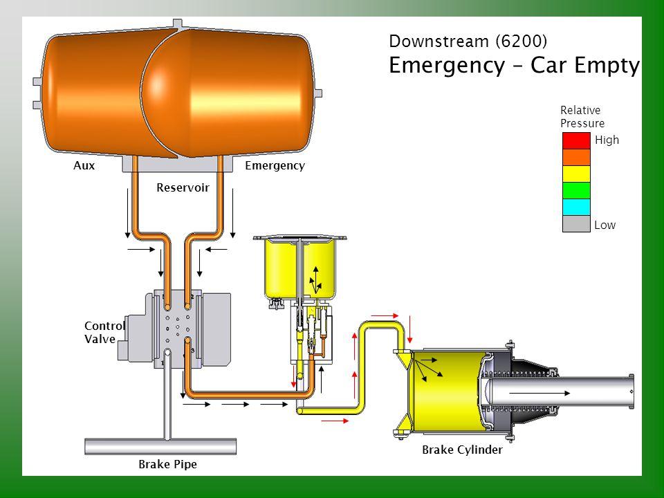Emergency – Car Empty Downstream (6200) Relative Pressure High Aux