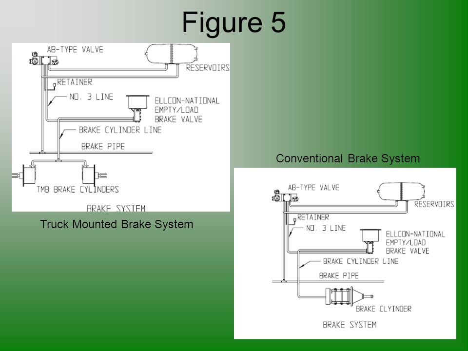 Figure 5 Conventional Brake System Truck Mounted Brake System
