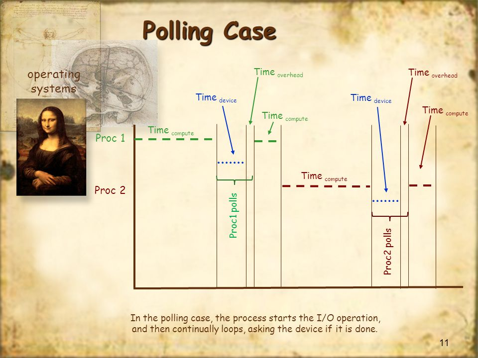 Polling Case operating systems Proc 1 Proc 2 Time overhead
