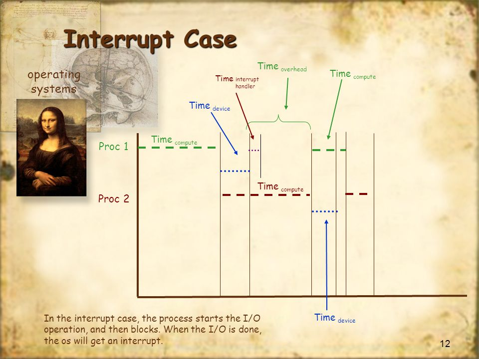 Interrupt Case operating systems Proc 1 Proc 2 Time overhead