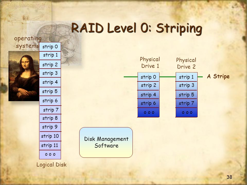 RAID Level 0: Striping operating systems Physical Physical Drive 1