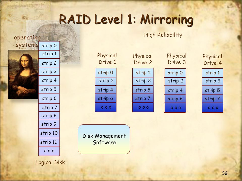 RAID Level 1: Mirroring operating systems High Reliability Physical