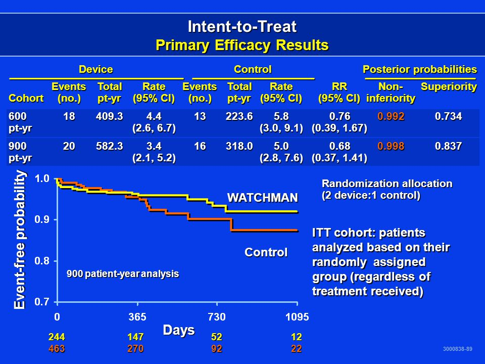 Intent-to-Treat Primary Efficacy Results