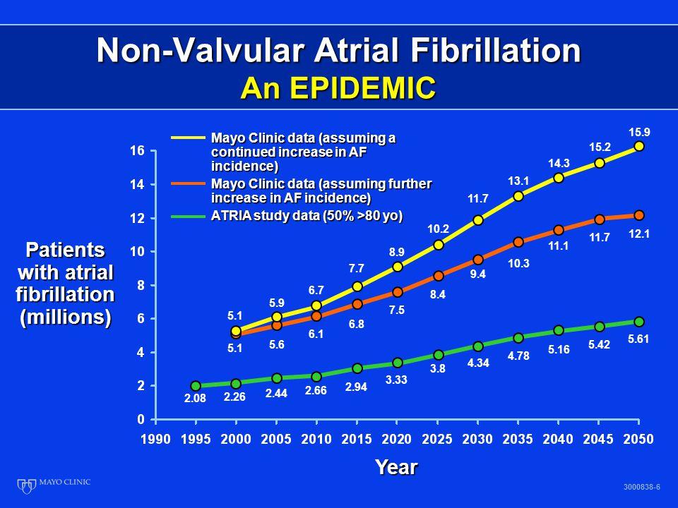 Non-Valvular Atrial Fibrillation An EPIDEMIC