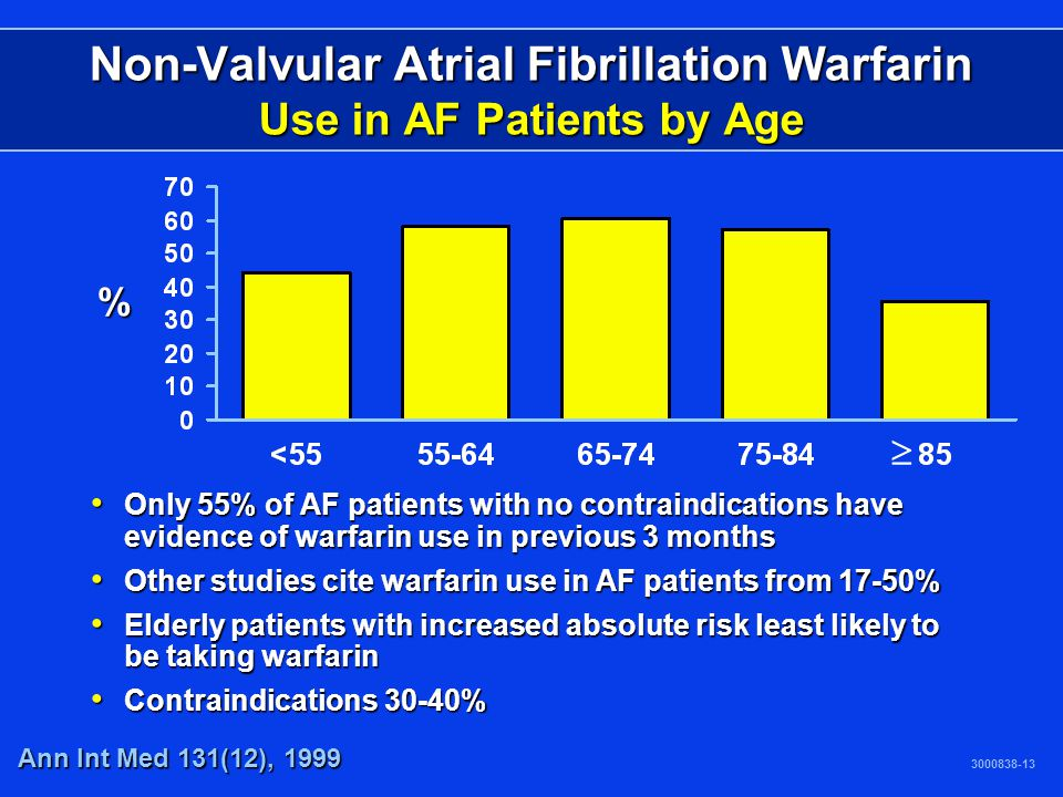 Non-Valvular Atrial Fibrillation Warfarin Use in AF Patients by Age