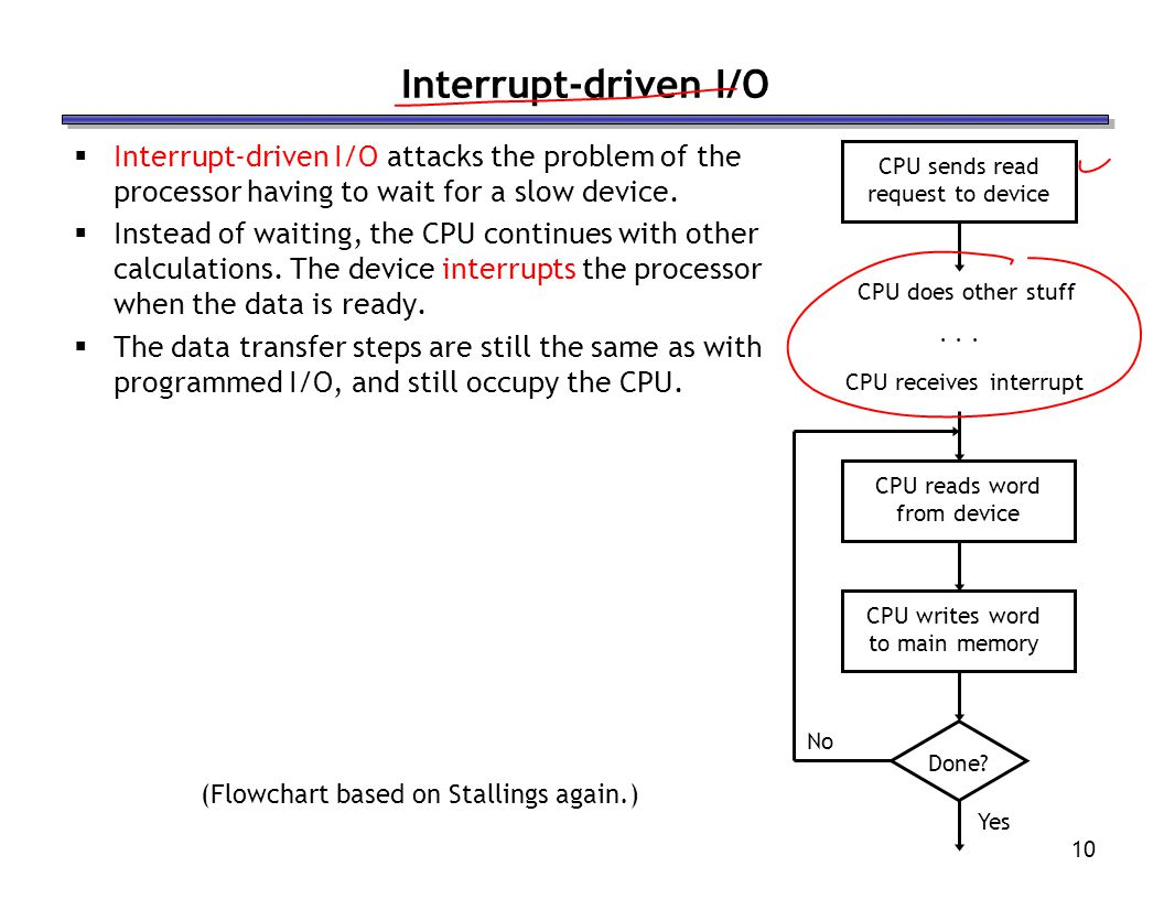 Interrupt-driven I/O Interrupt-driven I/O attacks the problem of the processor having to wait for a slow device.