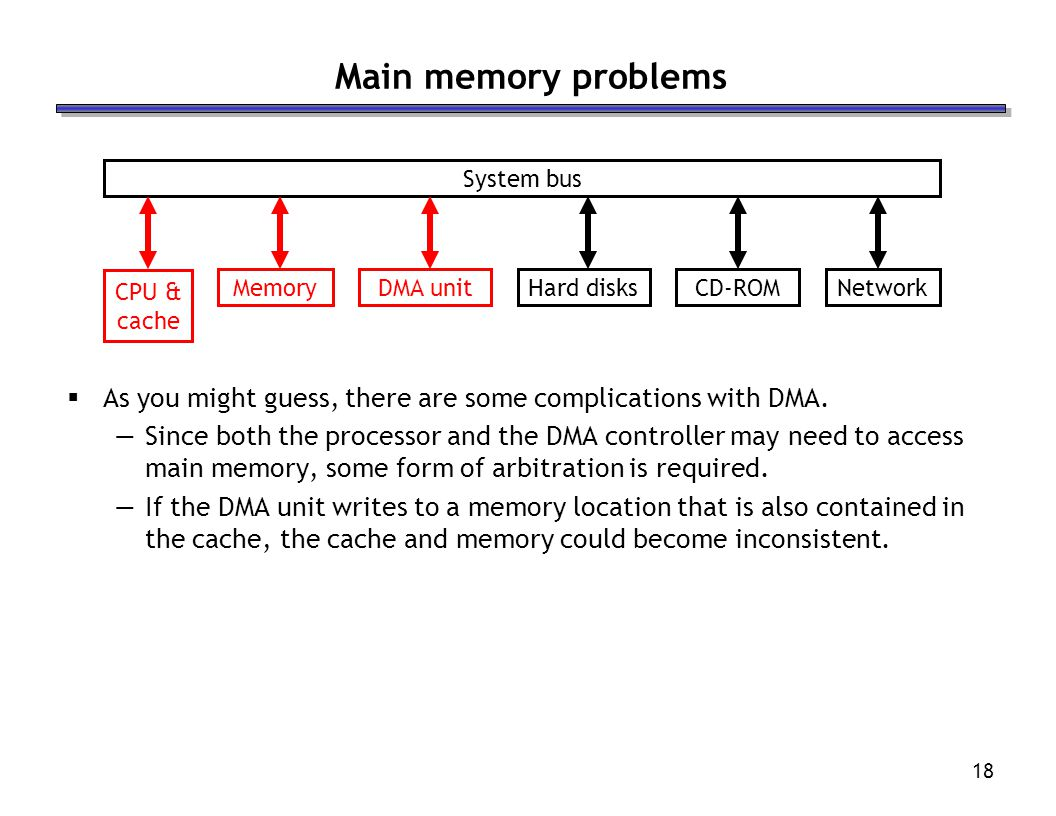Main memory problems System bus. DMA unit. Hard disks. Network. CPU & cache. Memory. CD-ROM.