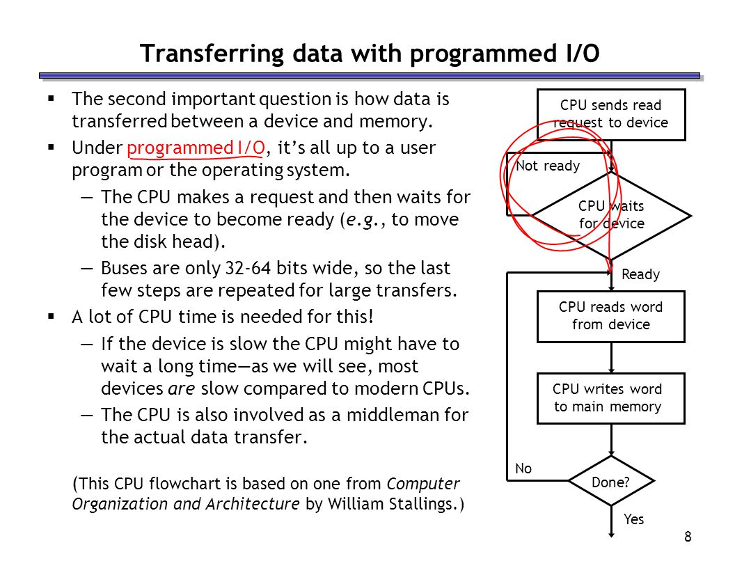 Transferring data with programmed I/O
