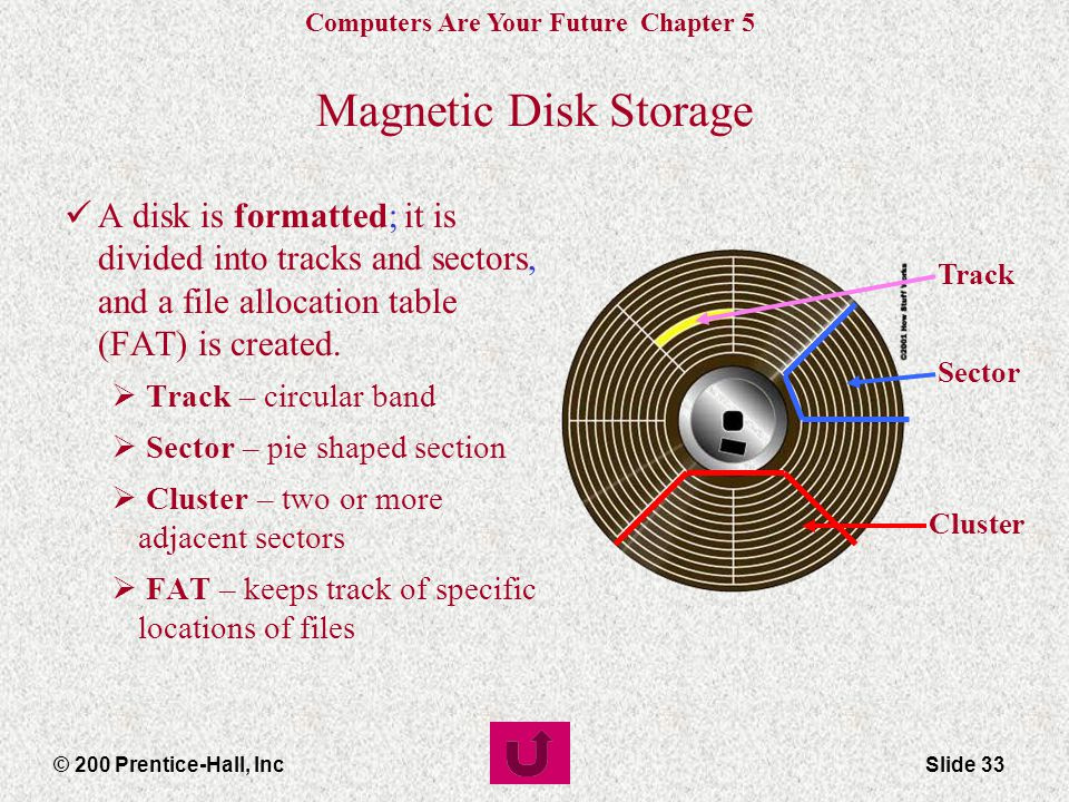 Magnetic Disk Storage A disk is formatted; it is divided into tracks and sectors, and a file allocation table (FAT) is created.