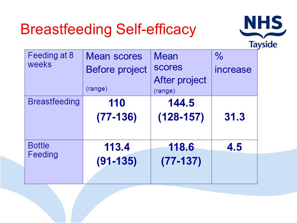 Breastfeeding Self-efficacy