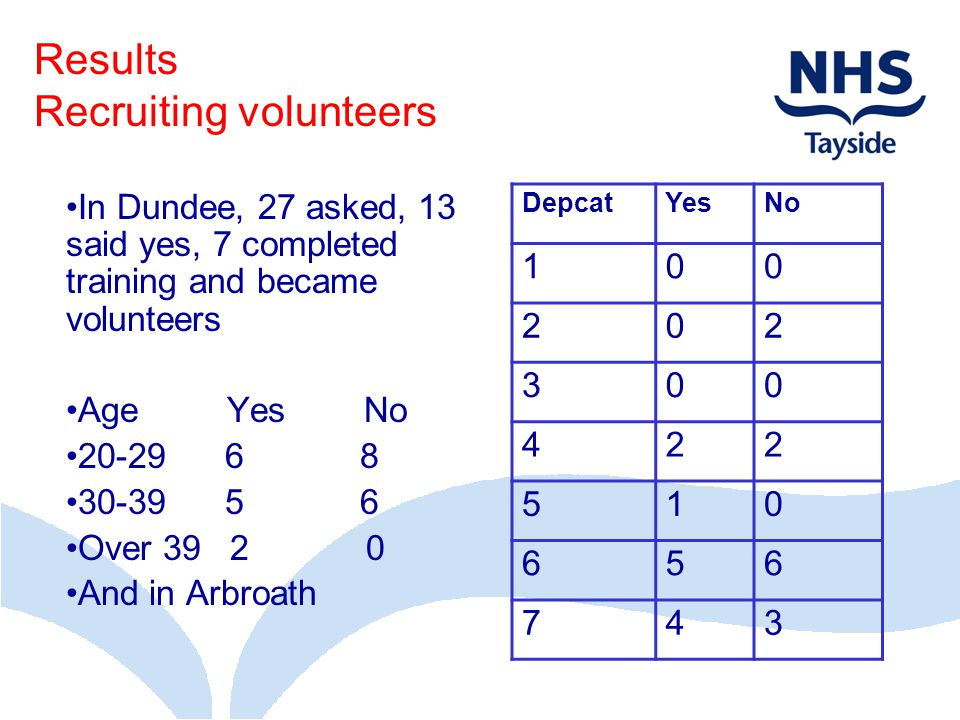 Results Recruiting volunteers