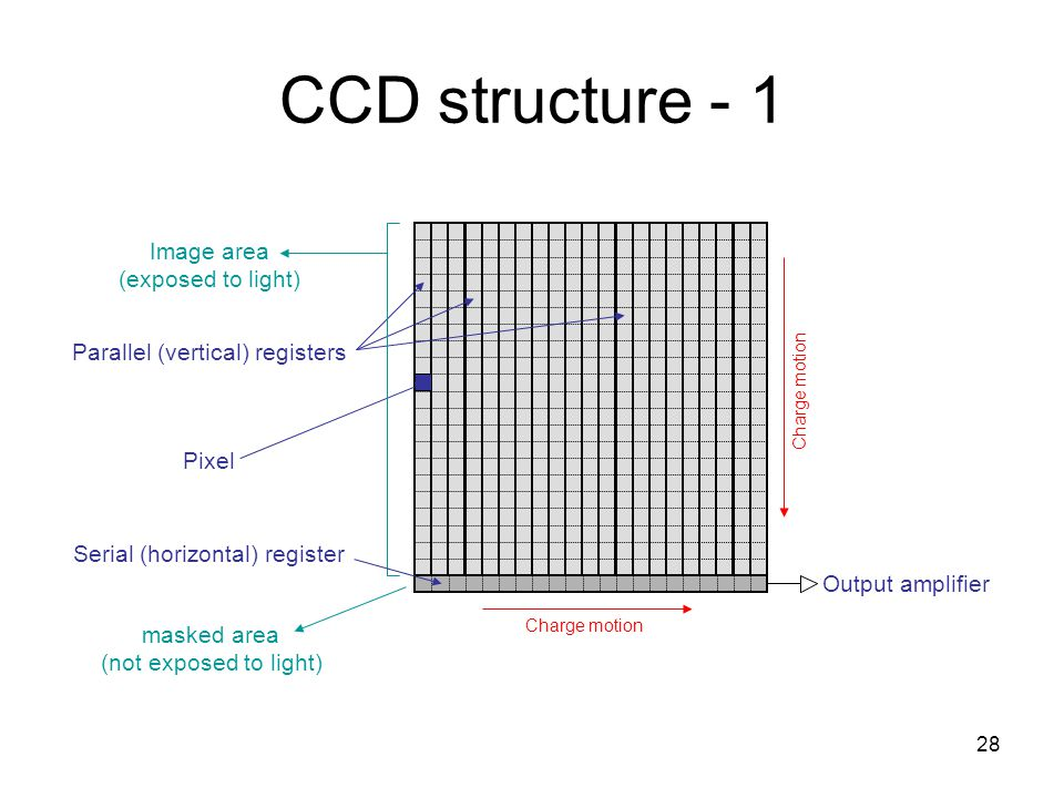 CCD structure - 1 Image area (exposed to light)