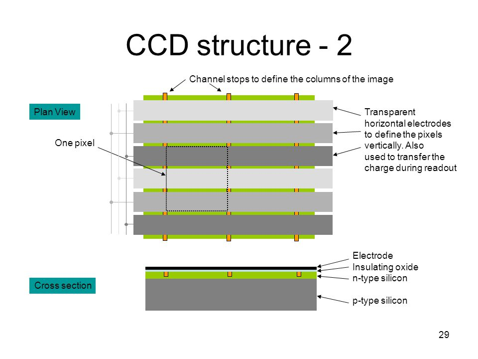 CCD structure - 2 Channel stops to define the columns of the image