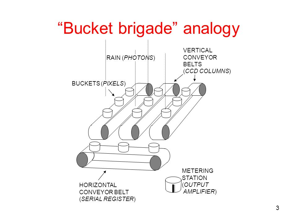 Bucket brigade analogy